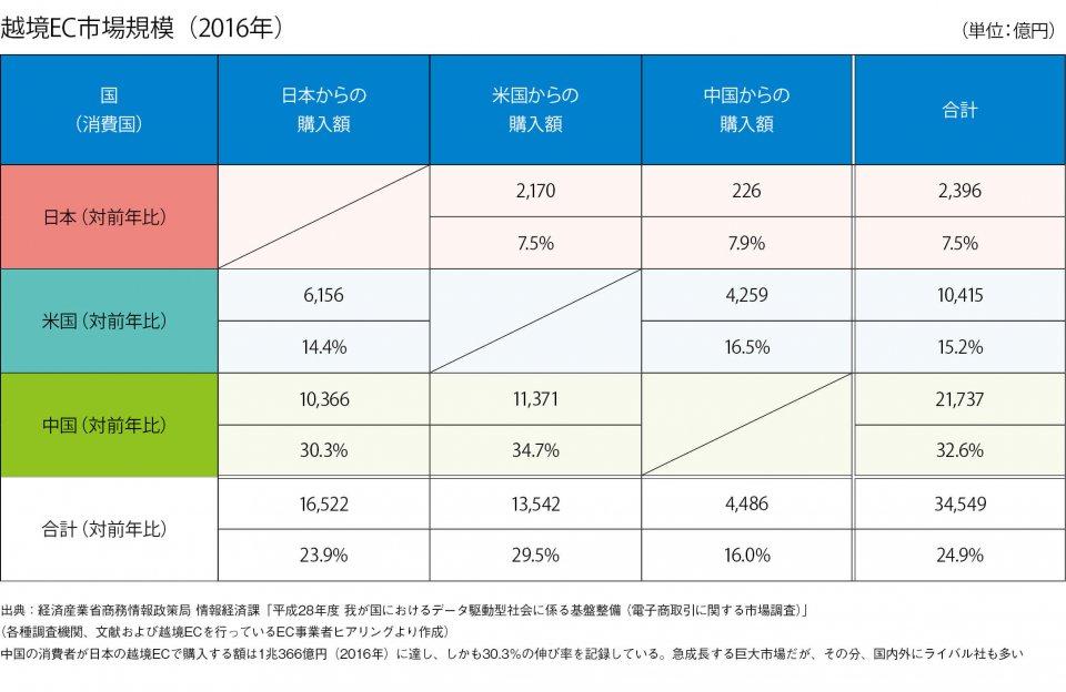 越境EC市場規模(2016年)(単位:億円)出典:経済産業省商務情報政策局 情報経済課「平成28年度 我が国におけるデータ駆動型社会に係る基盤整備 (電子商取引に関する市場調査)」(各種調査機関、文献および越境ECを行っているEC事業者ヒアリングより作成)中国の消費者が日本の越境ECで購入する額は1兆366億円(2016年)に達し、しかも30.3%の伸び率を記録している。急成長する巨大市場だが、その分、国内外にライバル社も多い