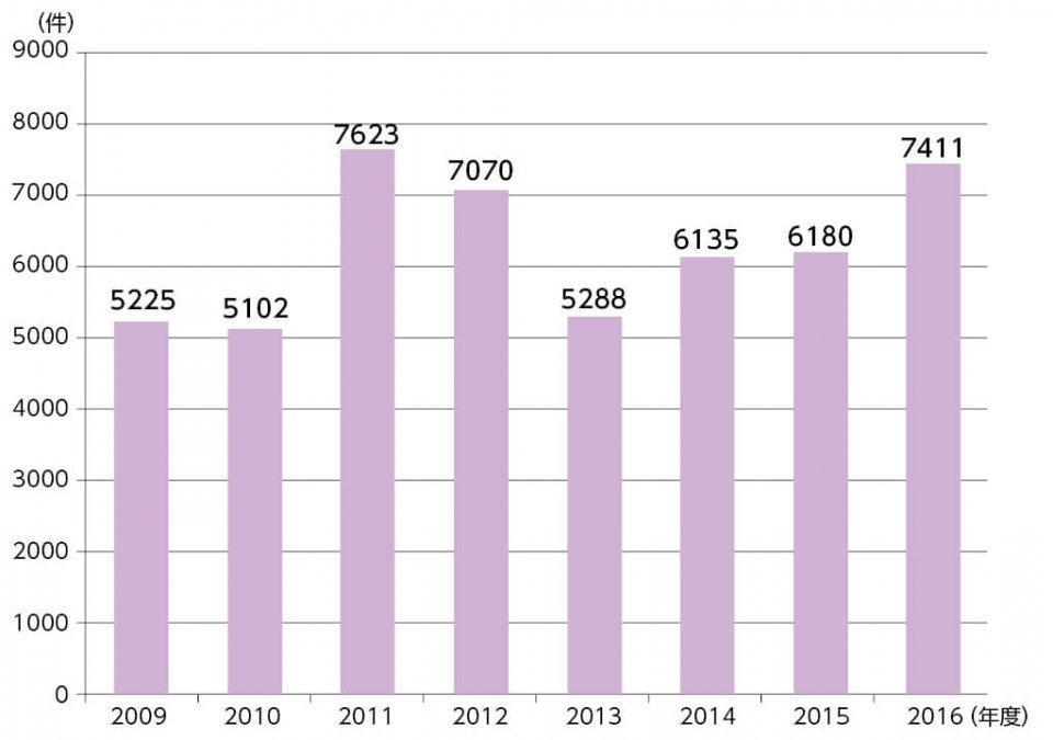 お客さまからの問い合わせ(入電)件数の推移 2011年は東日本大震災があったため特に多かったが、同社の入電件数は近年増加している。高齢者からの問い合わせが多く、1件の電話対応時間も長い傾向にあるという