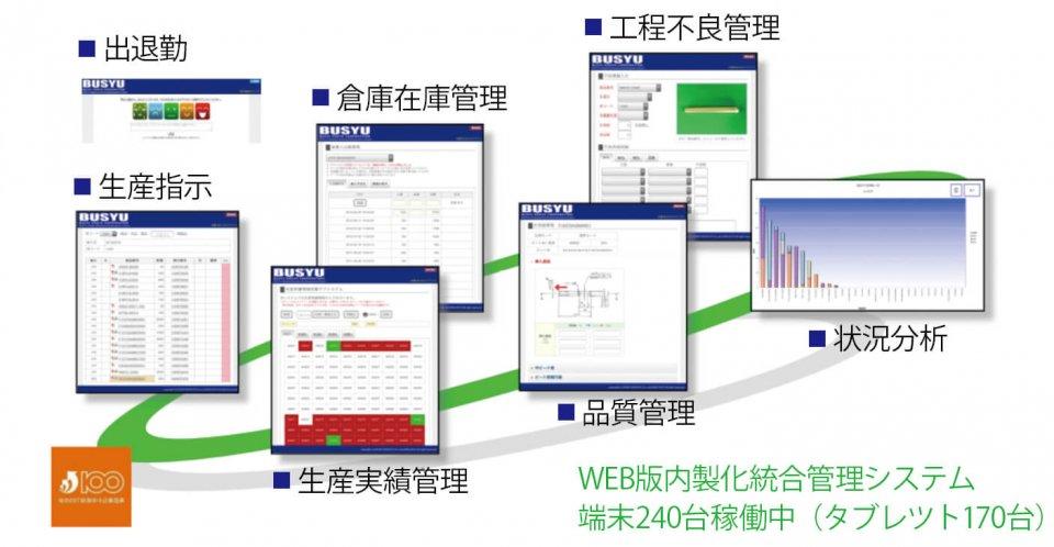 WEB版内製化統合管理システム 端末240台稼働中(タブレツト170台)