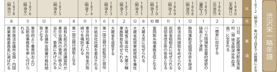 渋沢栄一略年譜 ※渋沢史料館 井上潤館長の略年譜をもとに作成