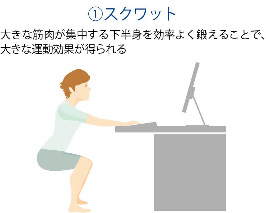 夏バテ予防&リカバリー 3 運動 仕事の合間に筋肉を効率よく刺激する運動を行って、タンパク質の吸収をサポートしよう。全身の固まった筋肉をほぐすには、ラジオ体操も効果的だ。①スクワット 大きな筋肉が集中する下半身を効率よく鍛えることで、大きな運動効果が得られる Let'sTry!デスクの縁などにつかまって、背筋を伸ばしたままゆっくりと腰を下ろしていく。太ももが床と並行になったら、ゆっくりと元の姿勢に戻る。10回程度繰り返す(!)膝や足腰が悪い方は医師に相談してから運動を始めましょう