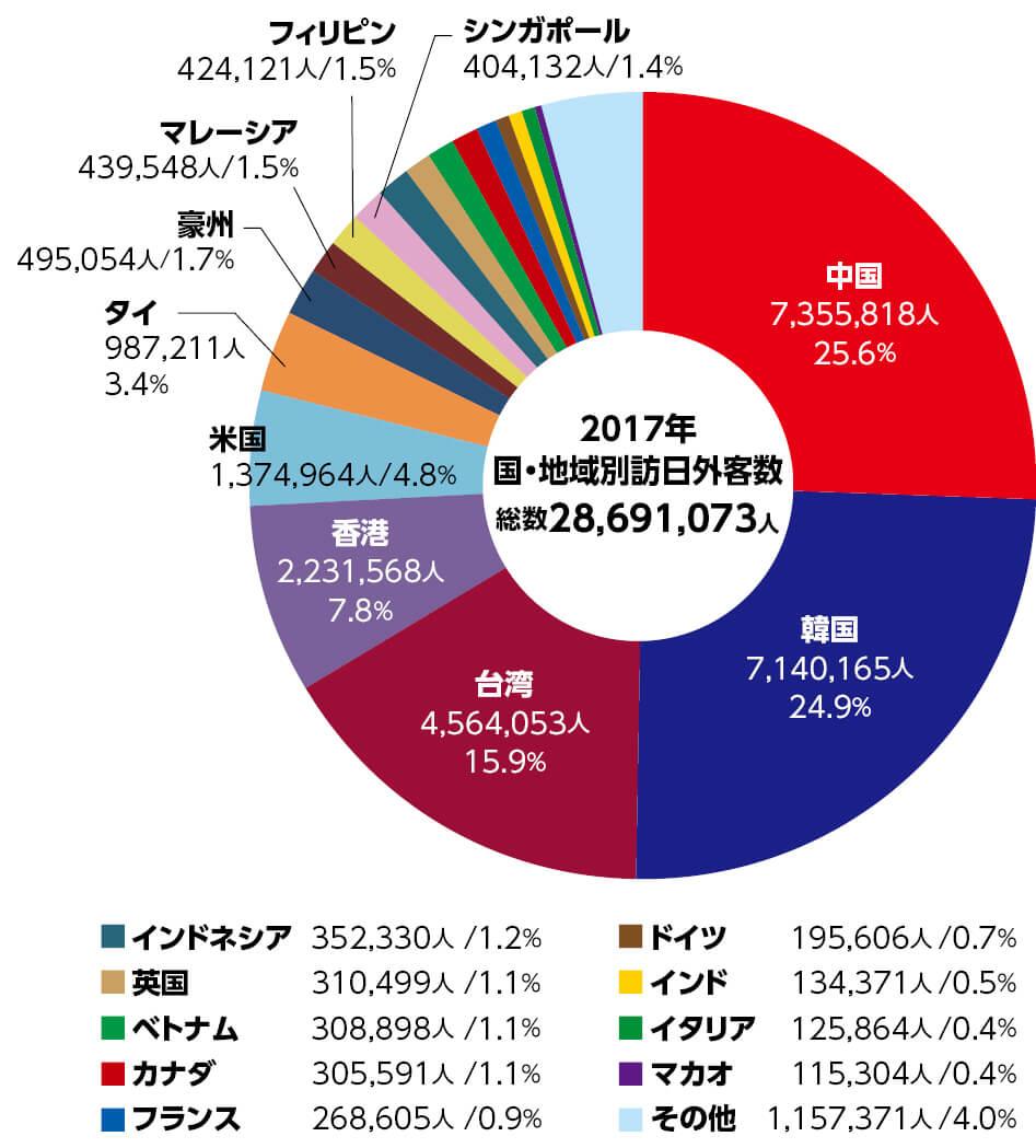 国・地域別訪日外客数(2017年)出典:日本政府観光局(JNTO)