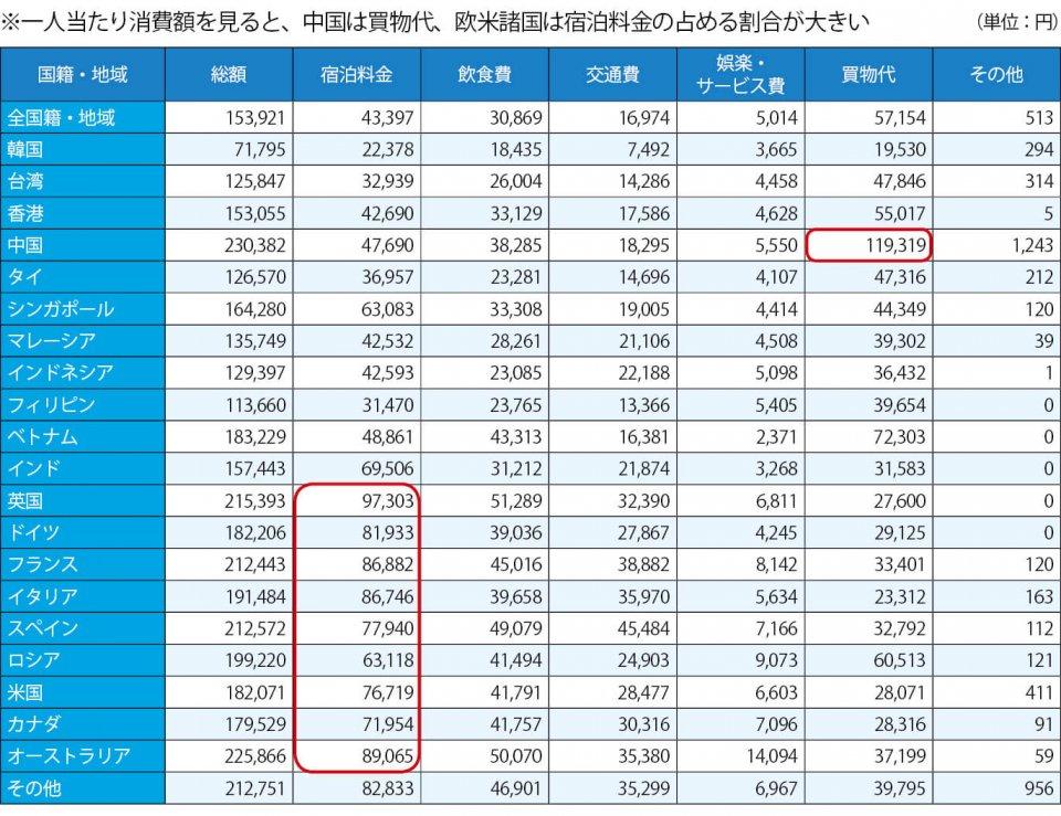 訪日外国人旅行者一人当たり旅行消費額(2017年)出典:観光庁「訪日外国人消費動向調査」(2017年)