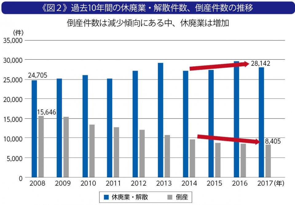 《図2》過去10年間の休廃業・解散件数、倒産件数の推移 倒産件数は減少傾向にある中、休廃業は増加 出典:中小企業庁 2018年版「中小企業白書」
