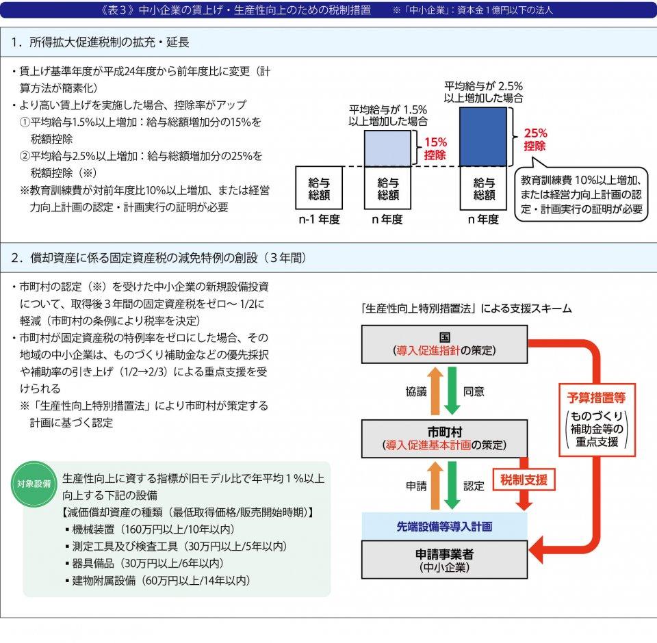《表3》中小企業の賃上げ・生産性向上のための税制措置 ※「中小企業」:資本金1億円以下の法人