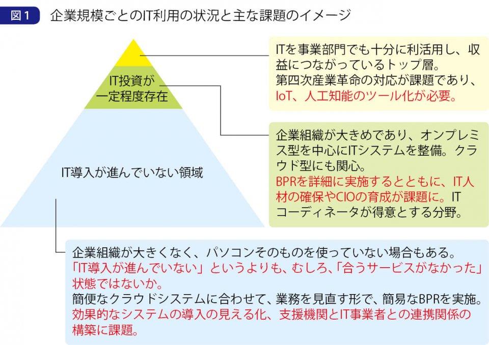 図1 企業規模ごとのIT利用の状況と主な課題のイメージ 出典:中小企業庁「中小企業・小規模事業者のIT利用の状況及び課題について」