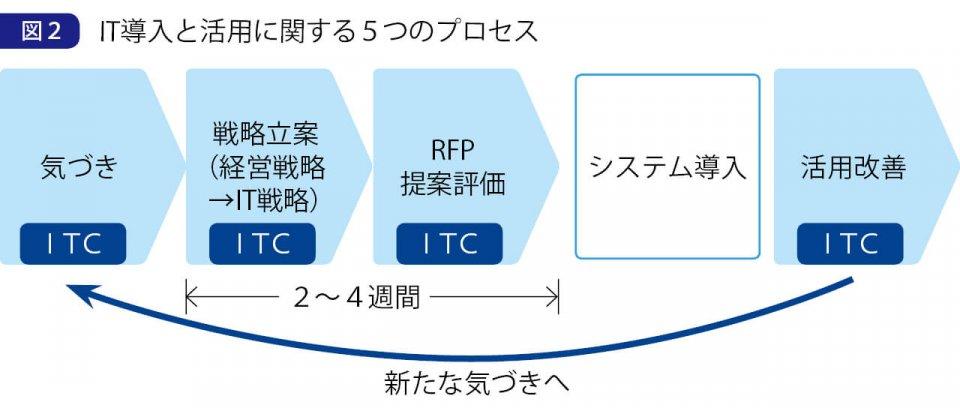 図2 IT導入と活用に関する5つのプロセス 出典:ITコーディネータ協会(ITCA)