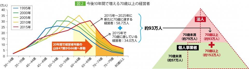 図2 今後10年間で増える70歳以上の経営者 出典:経済産業省「中小企業・小規模事業者の生産性向上について」(2017年10月)