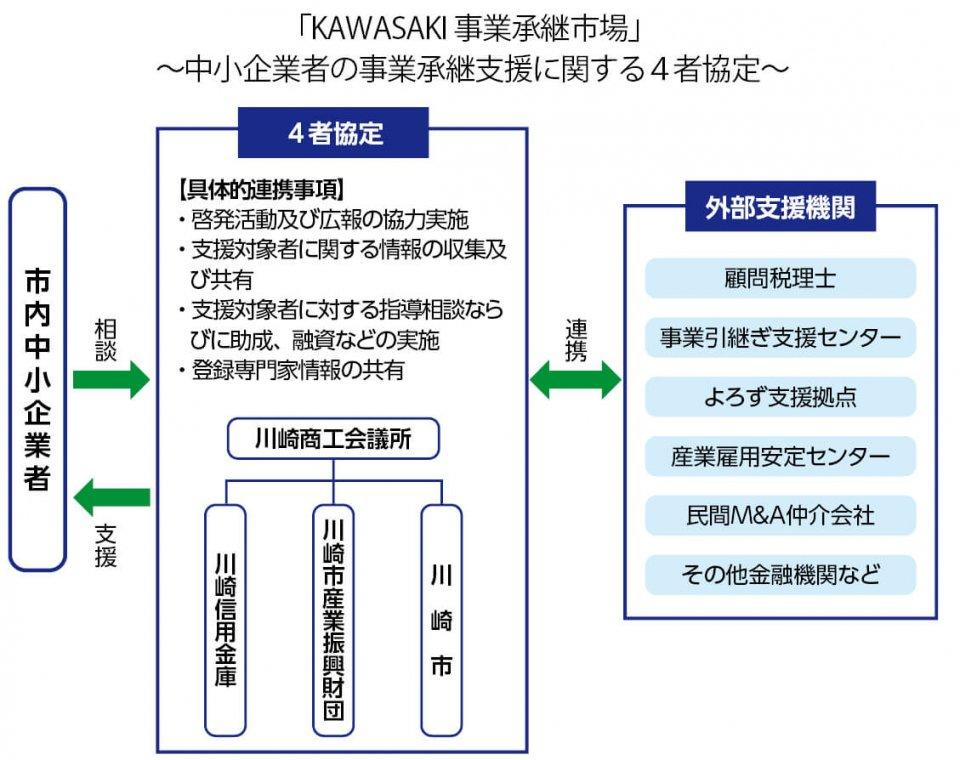 「KAWASAKI 事業承継市場」~中小企業者の事業承継支援に関する4者協定~資料提供:川崎商工会議所