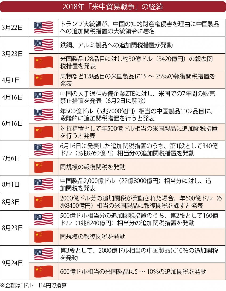 2018年「米中貿易戦争」の経緯