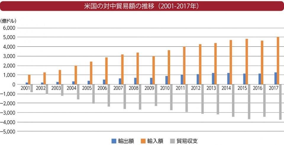 米国の対中貿易額の推移(2001-2017年) 出典:米国商務省センサス局「Trade in Goods with China」