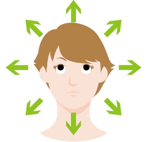 ②上下左右ストレッチ まっすぐ前を見た状態から、眼球を動かして上を見て3秒、下を見て3秒、右を見て3秒、左を見て3秒を1セットとし、3回繰り返す