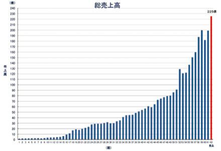 創立以来の売上高推移グラフ
