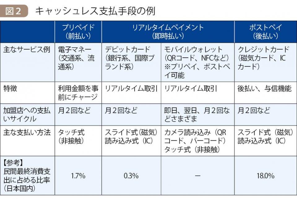 図2 キャッシュレス支払手段の例 出典:経済産業省『クレジットカードデータ利用に係るAPI連携に関する検討会』第6回検討会資料、NTTデータ経営研究所作成