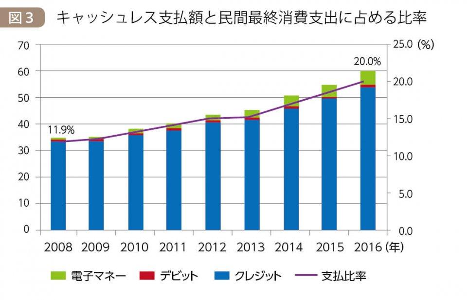 図3 キャッシュレス支払額と民間最終消費支出に占める比率 出典:経済産業省『キャッシュレス・ビジョン』・民間最終消費支出:内閣府「2016年度国民経済計算」・クレジット:(一社)日本クレジット協会調査(注)2012年までは加盟クレジット会社へのアンケート結果を基にした推計値、13年以降は指定信用情報機関に登録されている実数値を使用・デビット:日本デビットカード推進協議会(~15年)、16年は日銀レポート・電子マネー:日本銀行「電子マネー計数」