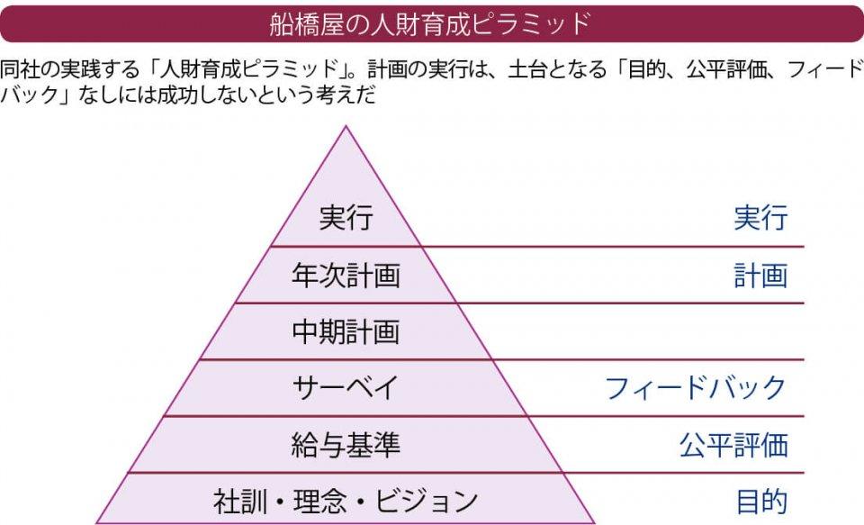 船橋屋の人材育成ピラミッド