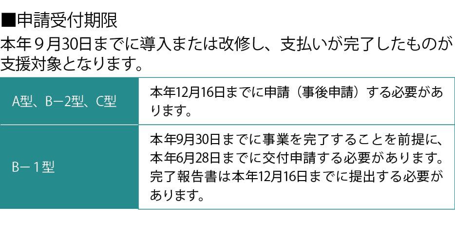 ■申請受付期限 本年9月30日までに導入または改修し、支払いが完了したものが支援対象となります。