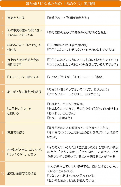 ほめ達!になるための「ほめツボ」実用例 出典:日本ほめる達人協会提供資料