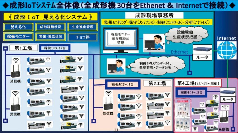成形機がある第1工場、第2工場、第4工場(第3工場は加飾塗装工場)をIoT化。各工場には成形機の稼働状況を見える化したモニターが設置されている。成形現場事務所では社内LANを経由して30台の稼働状況が把握できる
