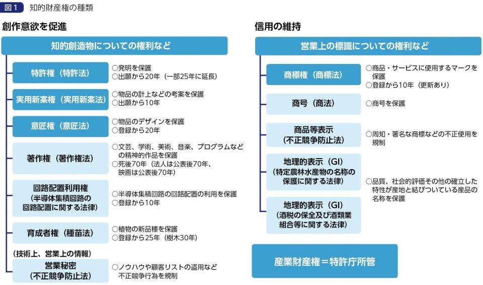 図1 知的財産権の種類 出典:特許庁