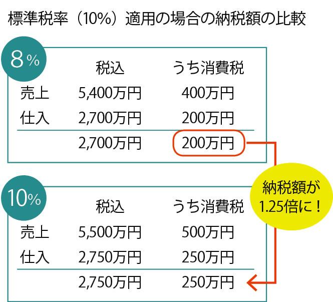 標準税率(10%)適用の場合の納税額の比較