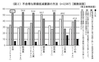 (図2)不合理な原価低減要請の方法