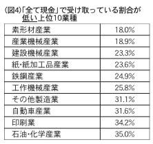 (図4)「全て現金」で受け取っている割合が低い上位10業種