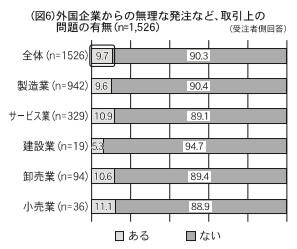 (図6)外国企業からの無理な発注など、取引上の問題の有無