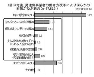 (図8)今後、発注側事業者の働き方改革により何らかの影響が及ぶ懸念