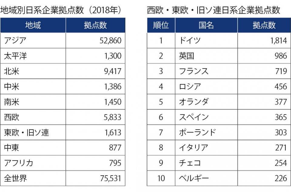 図2 日系企業の拠点はアジアに集中 出典:外務省「海外在留邦人数調査統計(2018年要約版)」(2017年10月1日現在)を基に、ニッセイ基礎研究所が作成