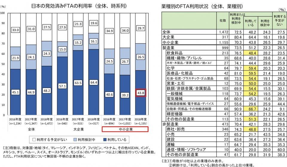 図3 FTAは中小企業の約4割が利用 出典:JETRO(日本貿易振興機構)「2018年度日本企業の海外事業展開に関するアンケート調査」