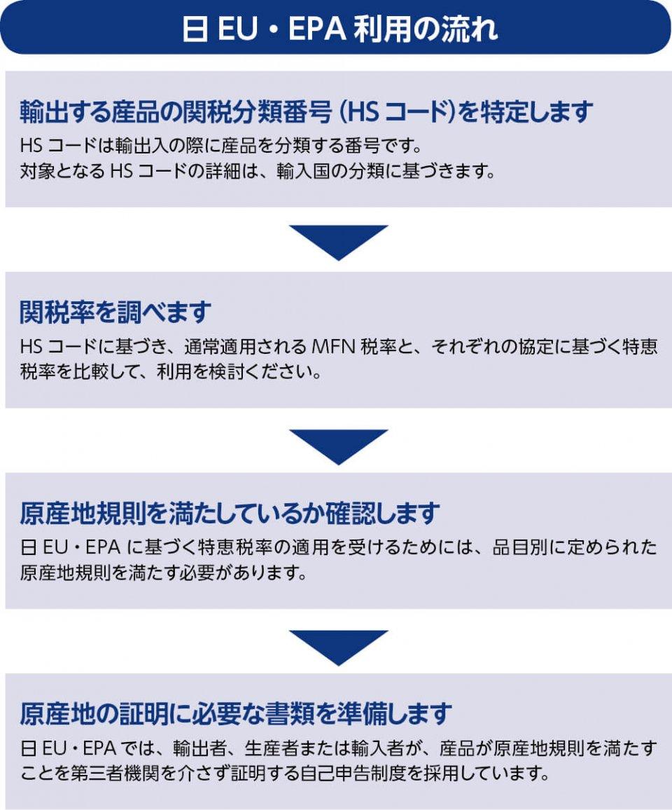 図4 EPAの利用は難しくない 出典:JETRO(日本貿易振興機構)「日EU・EPA解説書」