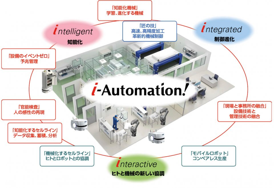 「i-Automation!」の『制御進化』は制御技術により機械による高速化、高精度化を追求し生産性を向上させる取り組み。『知能化』はデータを収集統合し解析を行うことで予兆保全や官能検査を機械で実現する。『ヒトと機械の新しい協調』は機械がヒトの能力を支援・拡張する取り組みだ(図は「オムロン統合レポート 2019」より)