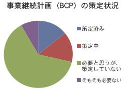 事業継続計画(BCP)の策定状況