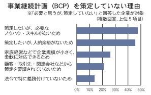 事業継続計画(BCP)を策定していない理由