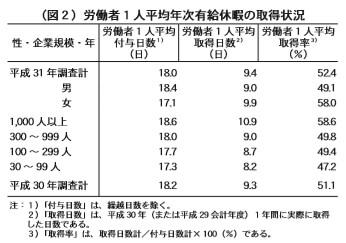 (図2)労働者1人平均年次有給休暇の取得状況