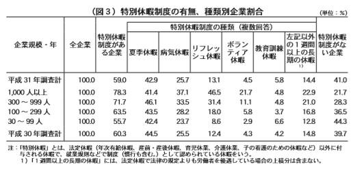 (図3)特別休暇制度の有無、種類別企業割合