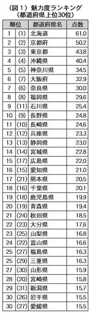 (図1)魅力度ランキング(都道府県上位30位)