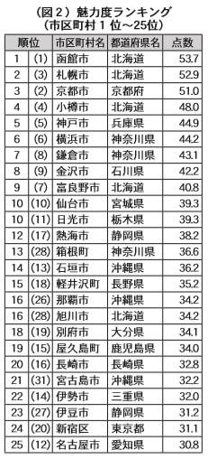 (図2)魅力度ランキング(市区町村1位〜25位)