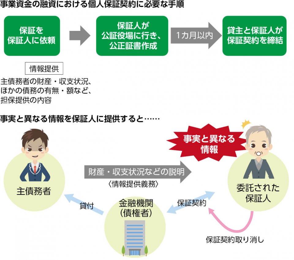 個人保証要件の厳格化 図表は全て『民法改正 取引はどうなる?』(第3版 発行/日本商工会議所・東京商工会議所)および髙井章光弁護士提供の資料を参考に作成