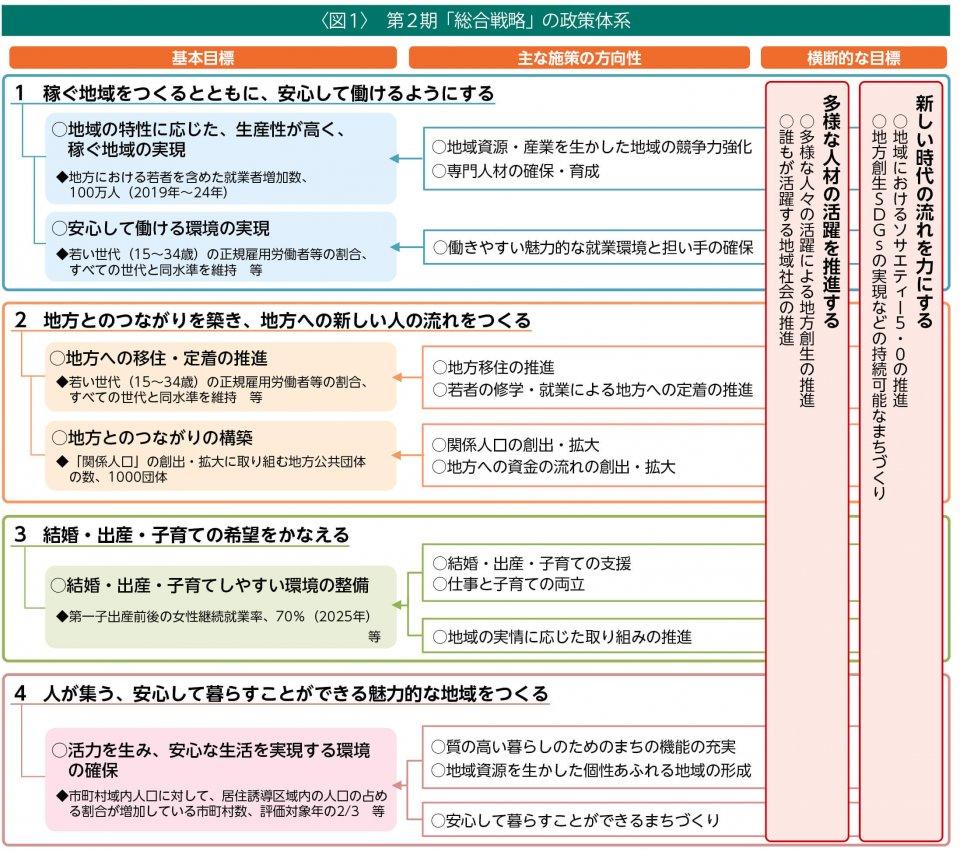 〈図1〉 第2期「総合戦略」の政策体系 ◆:KPI(重要業績評価指標)の項目、目標値および目標年度(目標年度の記載のない項目の目標年度は2024年度) 出典:内閣官房まち・ひと・しごと創生本部「『まち・ひと・しごと創生長期ビジョン』(令和元年改訂版)及び第2期『まち・ひと・しごと創生総合戦略』(概要)」(2019年12月20日)より