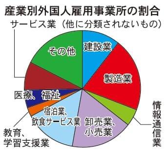 産業別外国人雇用事業所の割合