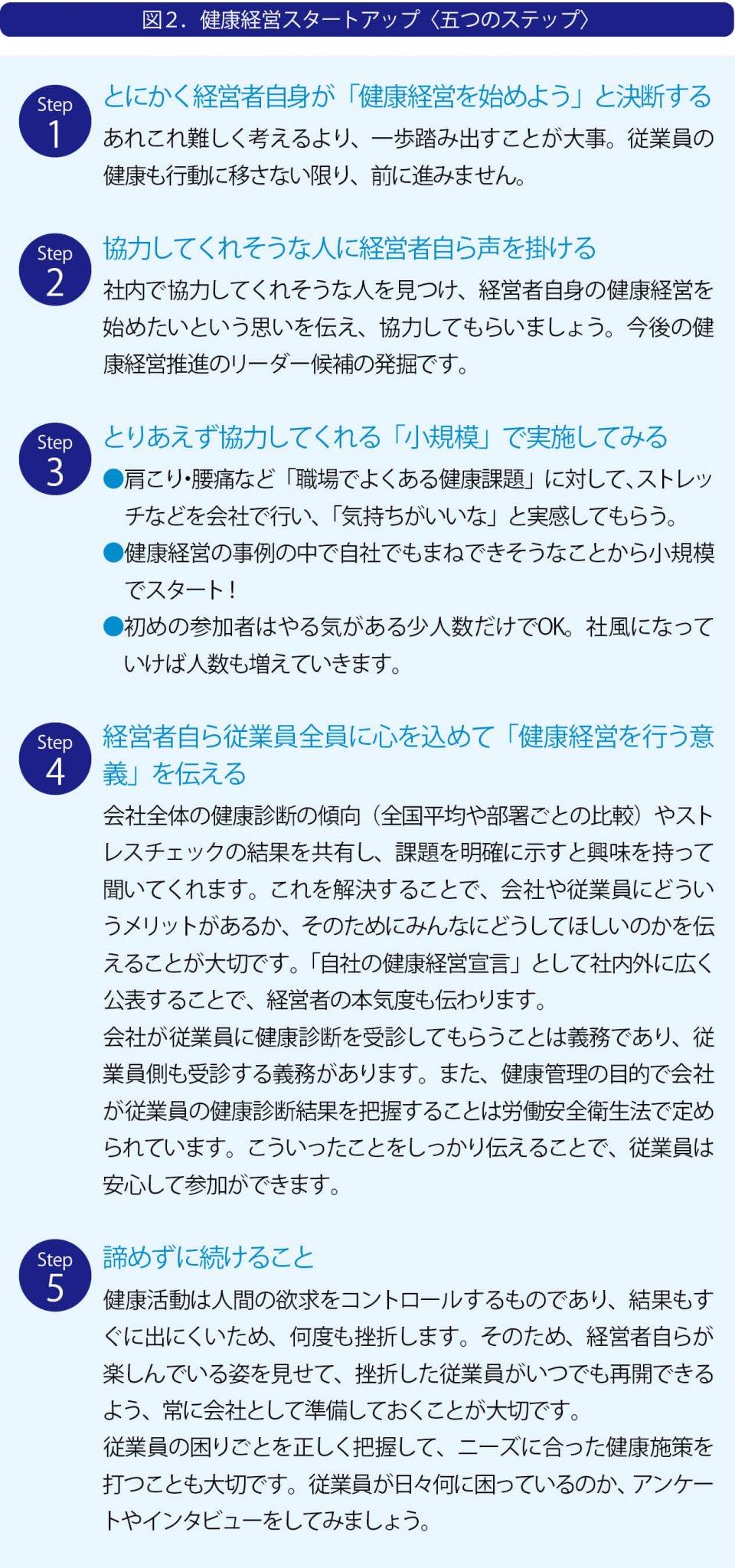 図2. 健康経営スタートアップ(五つのステップ) 出典:エムティーアイ作成「沖縄県企業の健康経営〈事例集〉」