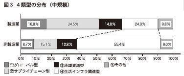 図3 4類型の分布(中規模) 資料:みずほ情報総研株式会社「地域における小規模事業者の事業活動等に関する調査」