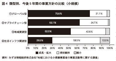 図4 類型別、今後5年間の事業方針の比較(小規模) 資料:みずほ情報総研株式会社「地域における小規模事業者の事業活動等に関する調査」