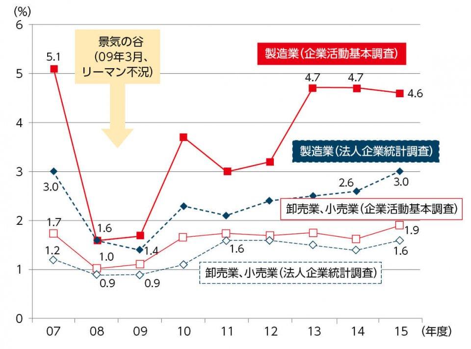 売上高営業利益率の推移 出典:法人企業統計(財務省)