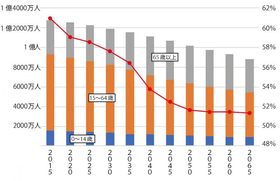将来人口および生産年齢人口(15~64歳)比率の予測 出典:国立社会保障・人口問題研究所「日本の将来推計人口 平成29年推計」より作成