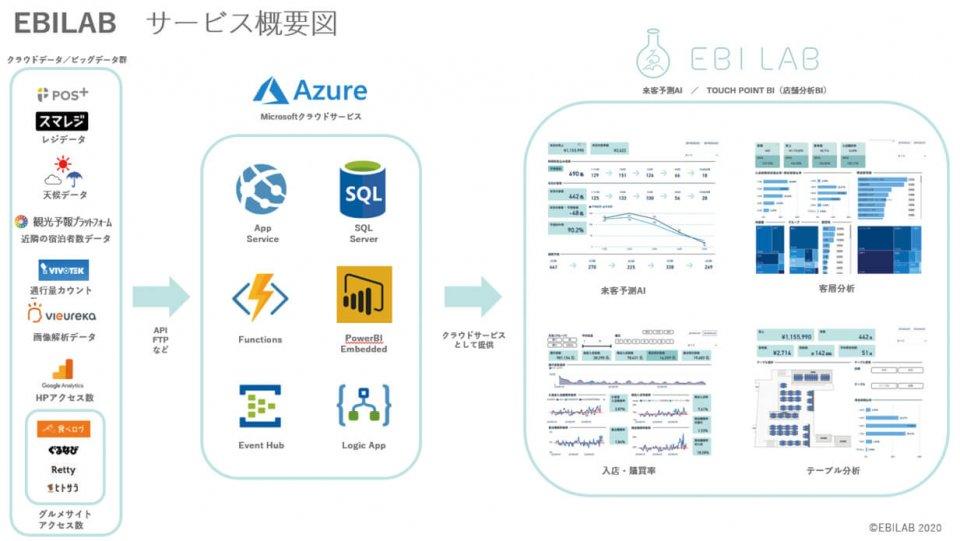EBILABが提供するサービスの概要図。スマレジなど現場の情報をマイクロソフトが運営するクラウドAzureに蓄積して分析し、PCやタブレットなどの画面で見える化する