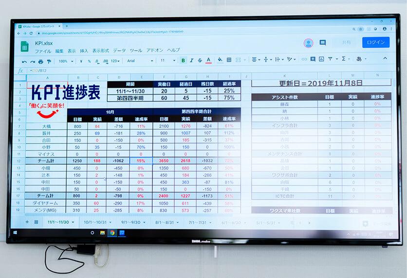オフィス内にある「KPI(重要業績評価指標)進捗表」ボードで、業績が見える化されている