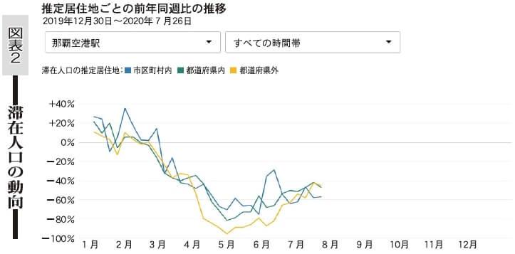 図表2 潜在人口の動向